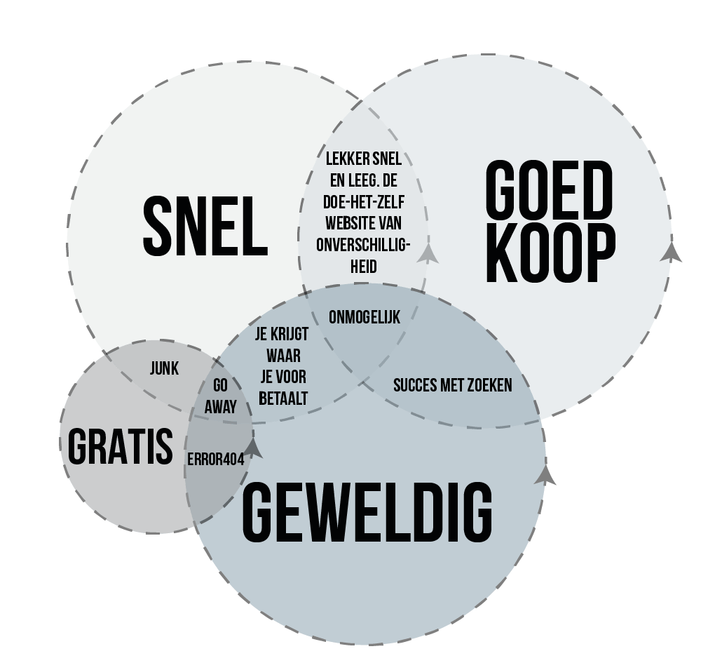 Webdesign is een vak